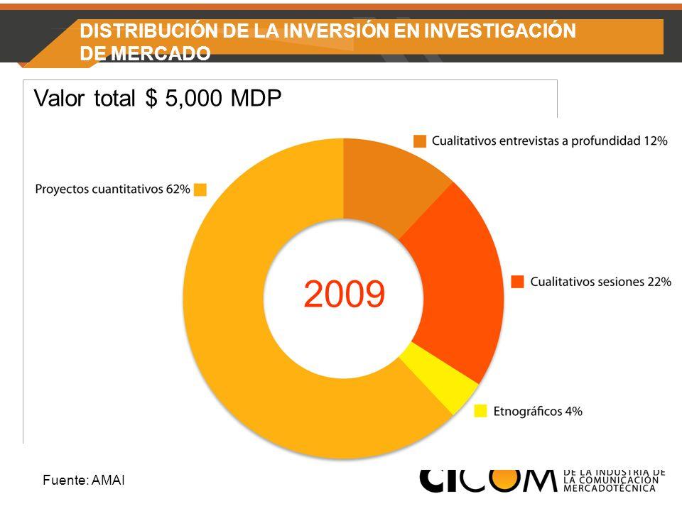 DISTRIBUCIÓN DE LA INVERSIÓN EN INVESTIGACIÓN DE MERCADO Valor total $ 5,000 MDP 2009 Fuente: AMAI