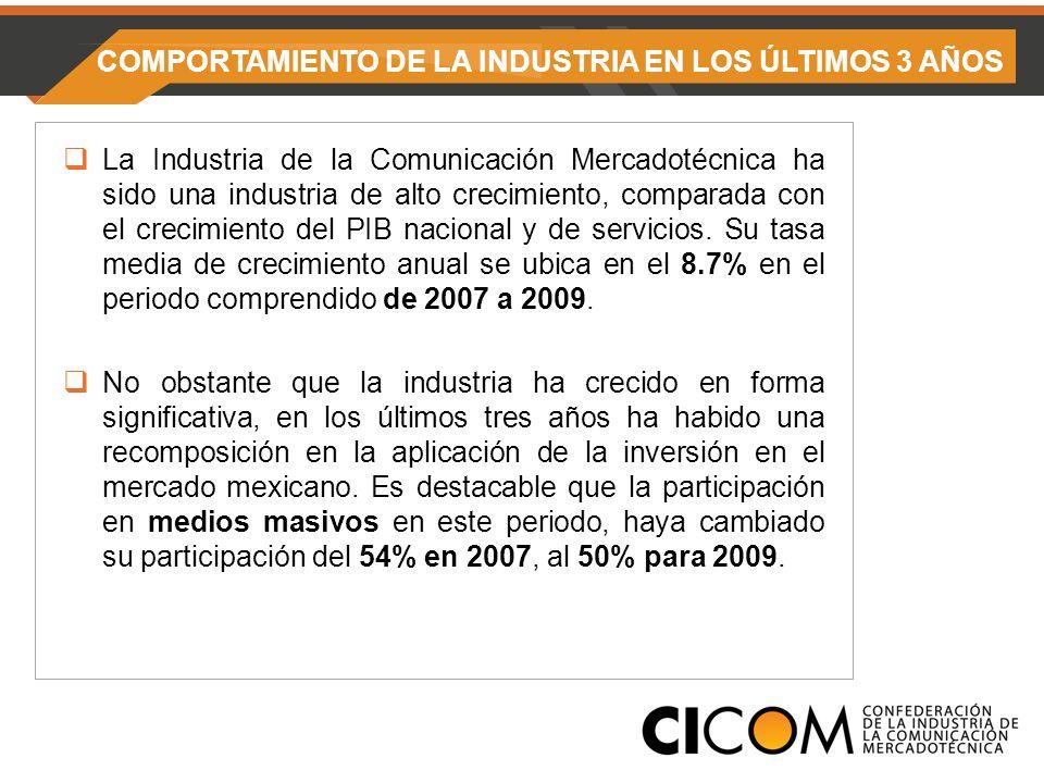COMPORTAMIENTO DE LA INDUSTRIA EN LOS ÚLTIMOS 3 AÑOS La Industria de la Comunicación Mercadotécnica ha sido una industria de alto crecimiento, comparada con el crecimiento del PIB nacional y de servicios.