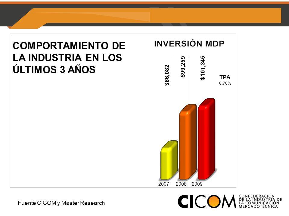 COMPORTAMIENTO DE LA INDUSTRIA EN LOS ÚLTIMOS 3 AÑOS TPA 8.70% 2007 2008 2009 Fuente CICOM y Master Research