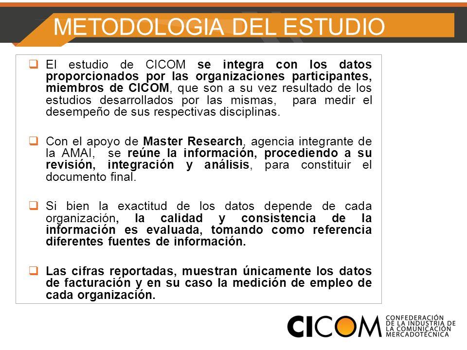 METODOLOGIA DEL ESTUDIO El estudio de CICOM se integra con los datos proporcionados por las organizaciones participantes, miembros de CICOM, que son a su vez resultado de los estudios desarrollados por las mismas, para medir el desempeño de sus respectivas disciplinas.