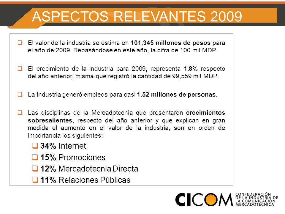 El valor de la industria se estima en 101,345 millones de pesos para el año de 2009.
