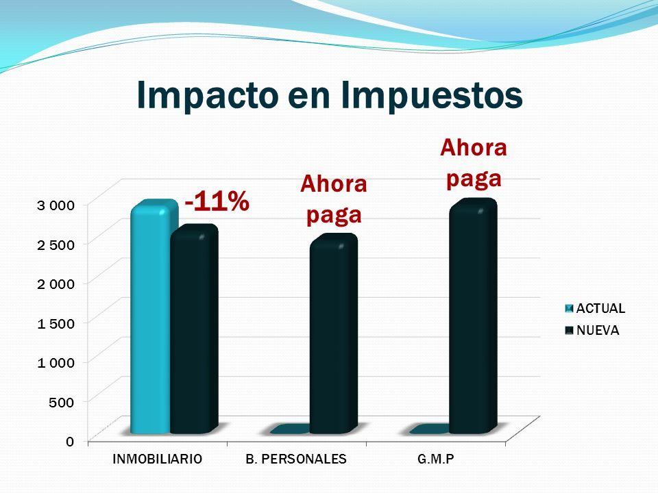 Impacto en Impuestos -11% Ahora paga