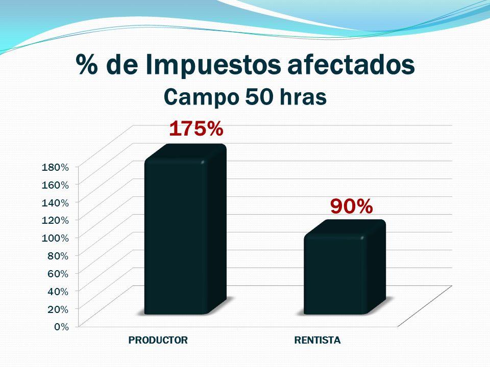 % de Impuestos afectados Campo 50 hras