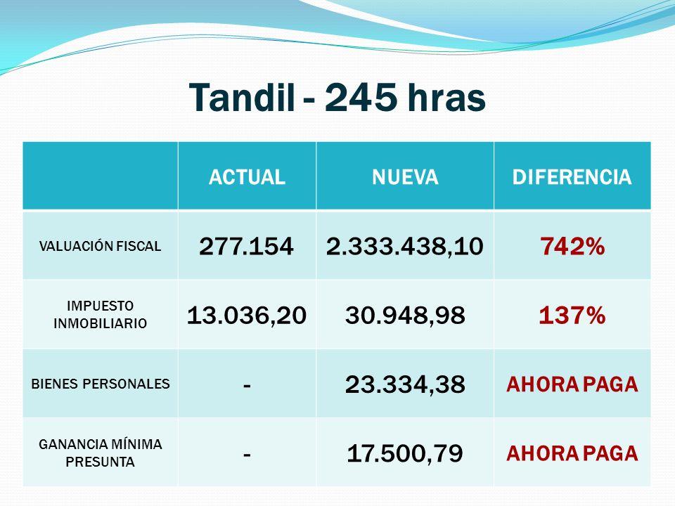 Tandil - 245 hras ACTUALNUEVADIFERENCIA VALUACIÓN FISCAL 277.1542.333.438,10742% IMPUESTO INMOBILIARIO 13.036,2030.948,98137% BIENES PERSONALES -23.334,38 AHORA PAGA GANANCIA MÍNIMA PRESUNTA -17.500,79 AHORA PAGA