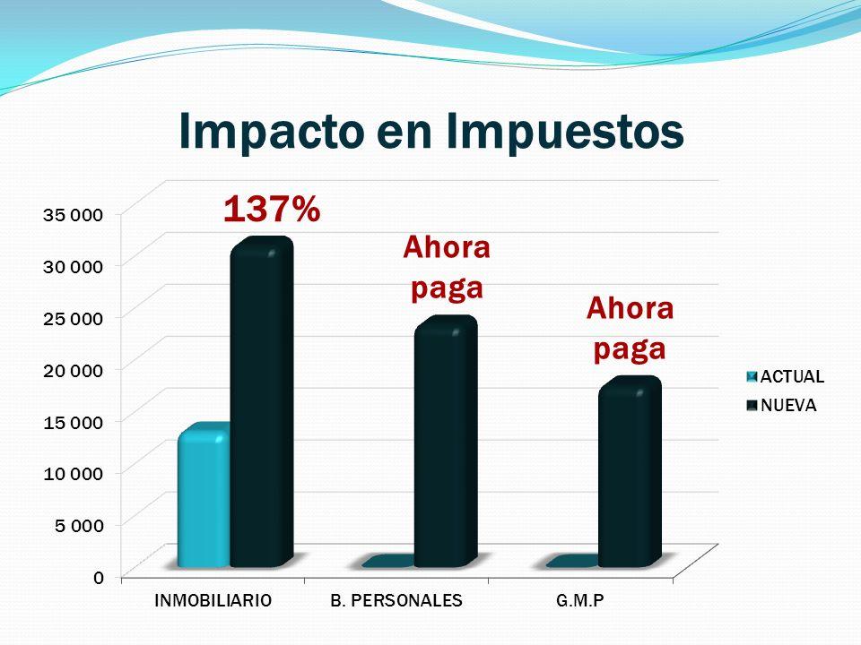 Impacto en Impuestos 137% Ahora paga