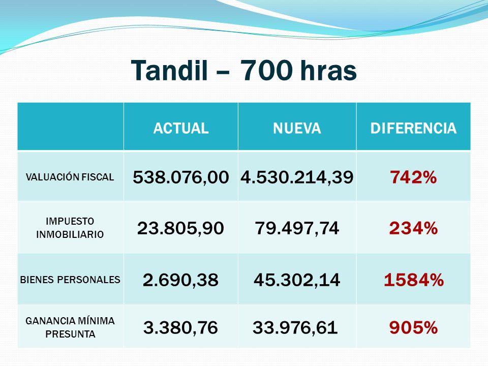Tandil – 700 hras ACTUALNUEVADIFERENCIA VALUACIÓN FISCAL 538.076,004.530.214,39742% IMPUESTO INMOBILIARIO 23.805,9079.497,74234% BIENES PERSONALES 2.6