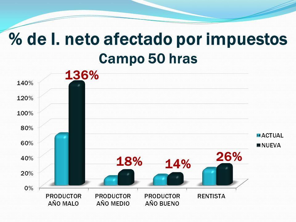 % de I. neto afectado por impuestos Campo 50 hras