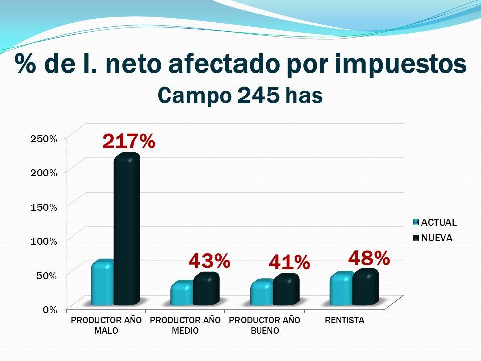 % de I. neto afectado por impuestos Campo 245 has