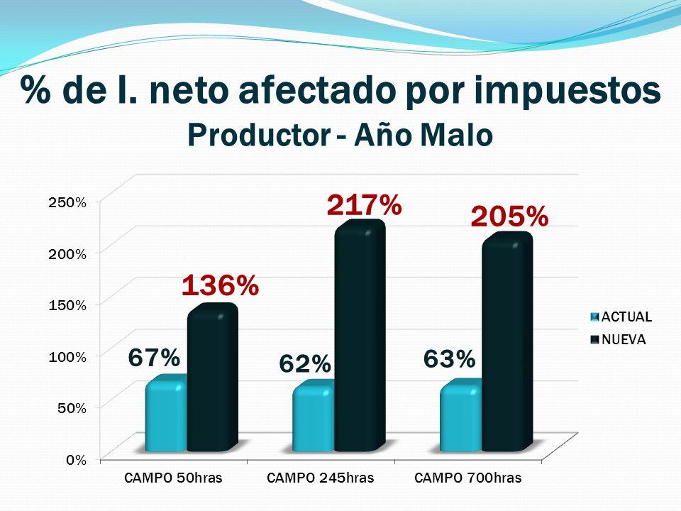 % de I. neto afectado por impuestos Productor - Año Malo