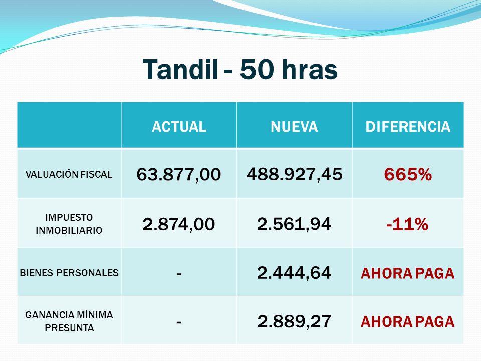 Tandil - 50 hras ACTUALNUEVADIFERENCIA VALUACIÓN FISCAL 63.877,00 488.927,45 665% IMPUESTO INMOBILIARIO 2.874,00 2.561,94 -11% BIENES PERSONALES - 2.444,64 AHORA PAGA GANANCIA MÍNIMA PRESUNTA -2.889,27 AHORA PAGA