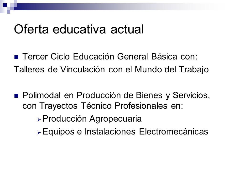 Oferta educativa actual Tercer Ciclo Educación General Básica con: Talleres de Vinculación con el Mundo del Trabajo Polimodal en Producción de Bienes