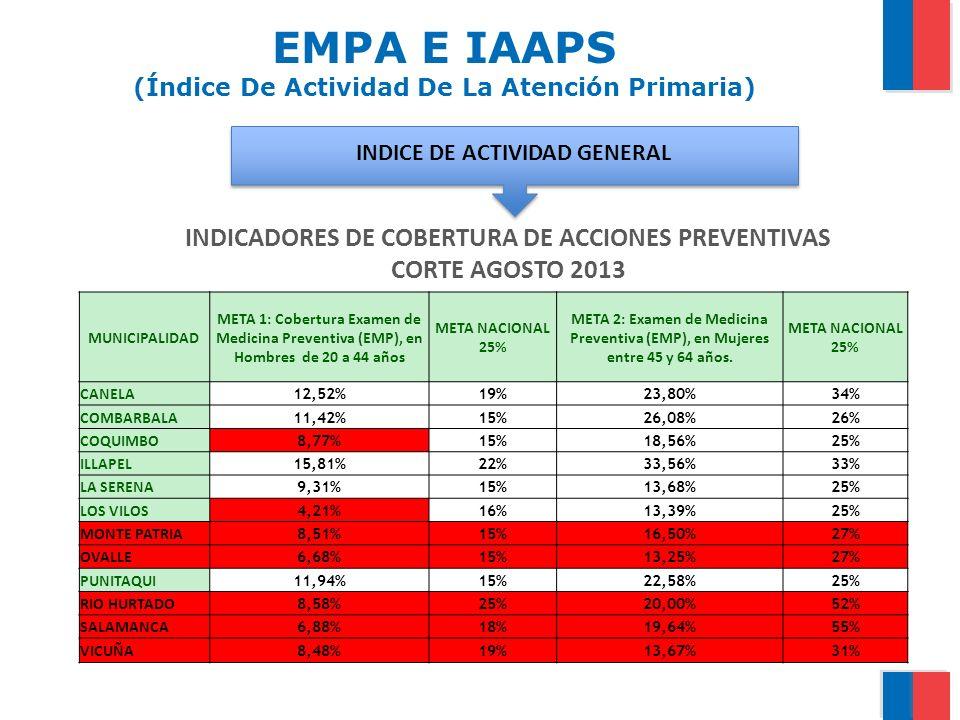 EMPA E IAAPS (Índice De Actividad De La Atención Primaria) INDICADORES DE COBERTURA DE ACCIONES PREVENTIVAS CORTE AGOSTO 2013 MUNICIPALIDAD META 1: Co
