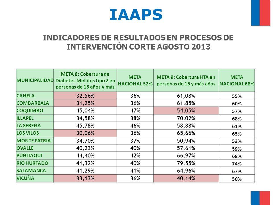 INDICADORES DE RESULTADOS EN PROCESOS DE INTERVENCIÓN CORTE AGOSTO 2013 MUNICIPALIDAD META 8: Cobertura de Diabetes Mellitus tipo 2 en personas de 15