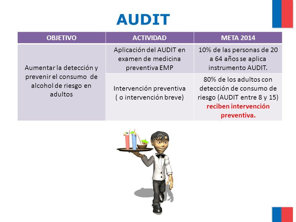 AUDIT OBJETIVOACTIVIDADMETA 2014 Aumentar la detección y prevenir el consumo de alcohol de riesgo en adultos Aplicación del AUDIT en examen de medicin