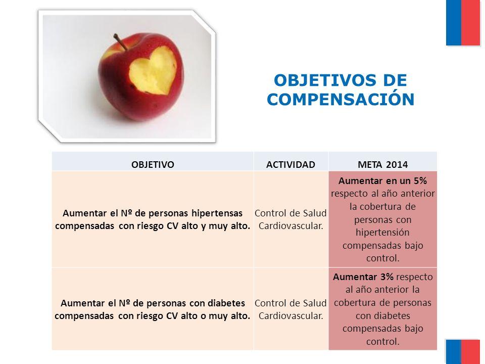 OBJETIVOS DE COMPENSACIÓN OBJETIVOACTIVIDADMETA 2014 Aumentar el Nº de personas hipertensas compensadas con riesgo CV alto y muy alto. Control de Salu