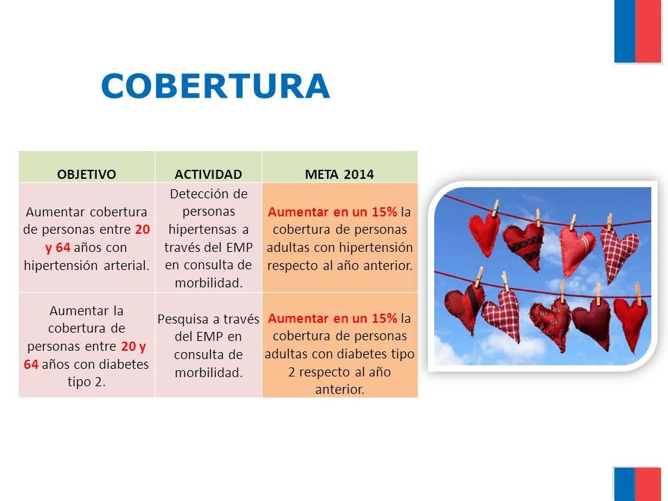 COBERTURA OBJETIVOACTIVIDADMETA 2014 Aumentar cobertura de personas entre 20 y 64 años con hipertensión arterial. Detección de personas hipertensas a