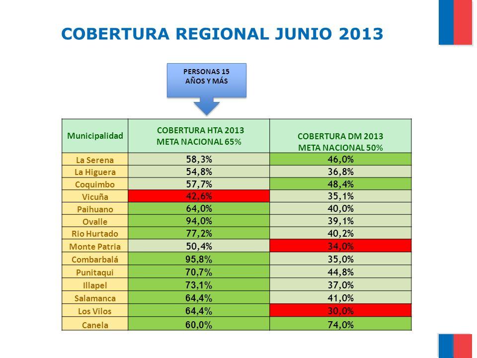 COBERTURA REGIONAL JUNIO 2013 Municipalidad COBERTURA HTA 2013 META NACIONAL 65% COBERTURA DM 2013 META NACIONAL 50% La Serena 58,3%46,0% La Higuera 5