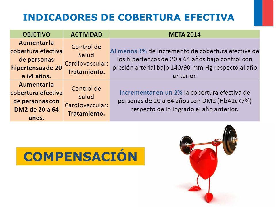 INDICADORES DE COBERTURA EFECTIVA OBJETIVOACTIVIDADMETA 2014 Aumentar la cobertura efectiva de personas hipertensas de 20 a 64 años. Control de Salud