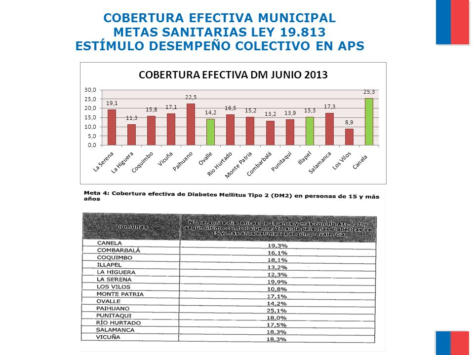 COBERTURA EFECTIVA MUNICIPAL METAS SANITARIAS LEY 19.813 ESTÍMULO DESEMPEÑO COLECTIVO EN APS