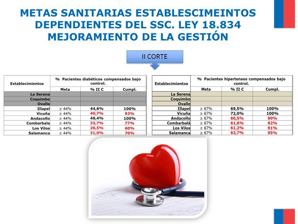 METAS SANITARIAS ESTABLESCIMEINTOS DEPENDIENTES DEL SSC. LEY 18.834 MEJORAMIENTO DE LA GESTIÓN II CORTE