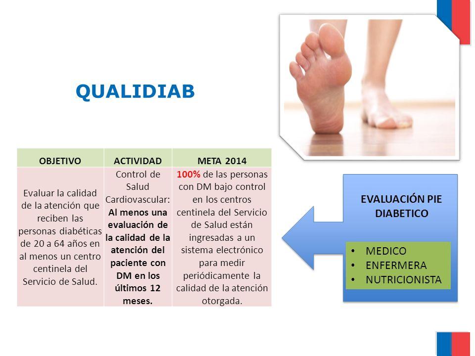 QUALIDIAB OBJETIVOACTIVIDADMETA 2014 Evaluar la calidad de la atención que reciben las personas diabéticas de 20 a 64 años en al menos un centro centi