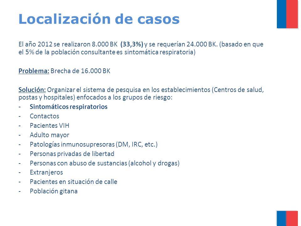 Localización de casos El año 2012 se realizaron 8.000 BK (33,3%) y se requerían 24.000 BK. (basado en que el 5% de la población consultante es sintomá