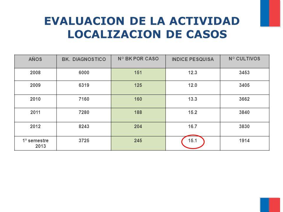 EVALUACION DE LA ACTIVIDAD LOCALIZACION DE CASOS AÑOSBK. DIAGNOSTICON° BK POR CASOINDICE PESQUISAN° CULTIVOS 2008600015112.33453 2009631912512.03405 2