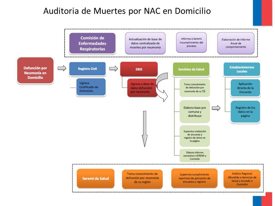 Auditoria de Muerte por NAC Auditoria de Muertes por NAC en Domicilio