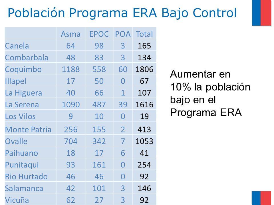 Población Programa ERA Bajo Control AsmaEPOCPOATotal Canela64983165 Combarbala48833134 Coquimbo1188558601806 Illapel1750067 La Higuera40661107 La Sere