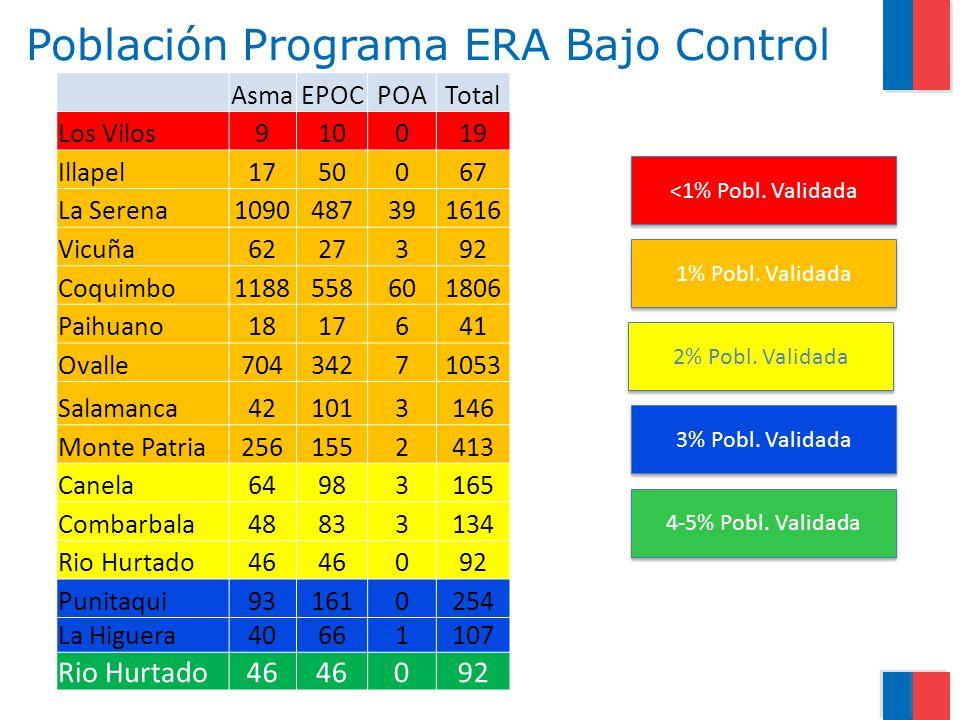 Población Programa ERA Bajo Control AsmaEPOCPOATotal Los Vilos910019 Illapel1750067 La Serena1090487391616 Vicuña6227392 Coquimbo1188558601806 Paihuan