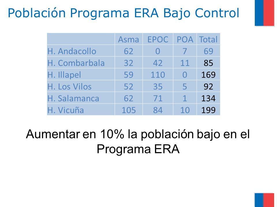 Población Programa ERA Bajo Control AsmaEPOCPOATotal H. Andacollo620769 H. Combarbala32421185 H. Illapel591100169 H. Los Vilos5235592 H. Salamanca6271