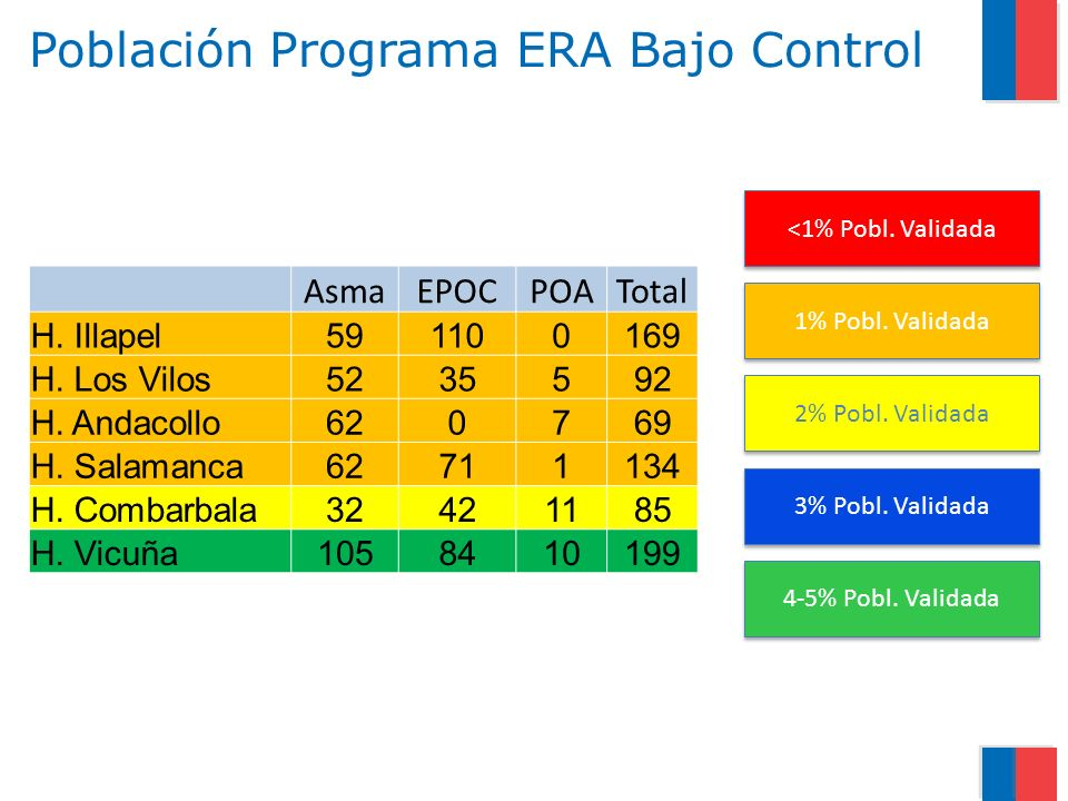 Población Programa ERA Bajo Control AsmaEPOCPOATotal H. Illapel591100169 H. Los Vilos5235592 H. Andacollo620769 H. Salamanca62711134 H. Combarbala3242