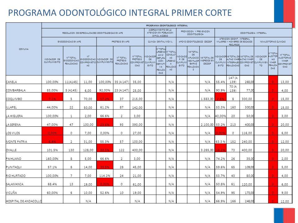 PROGRAMA ODONTOLÓGICO INTEGRAL PRIMER CORTE COMUNA PROGRAMA ODONTOLOGICO INTEGRAL RESOLUCION DE ESPECIALIDADES ODONTOLOGICAS EN APS ACERCAMIENTO DE LA