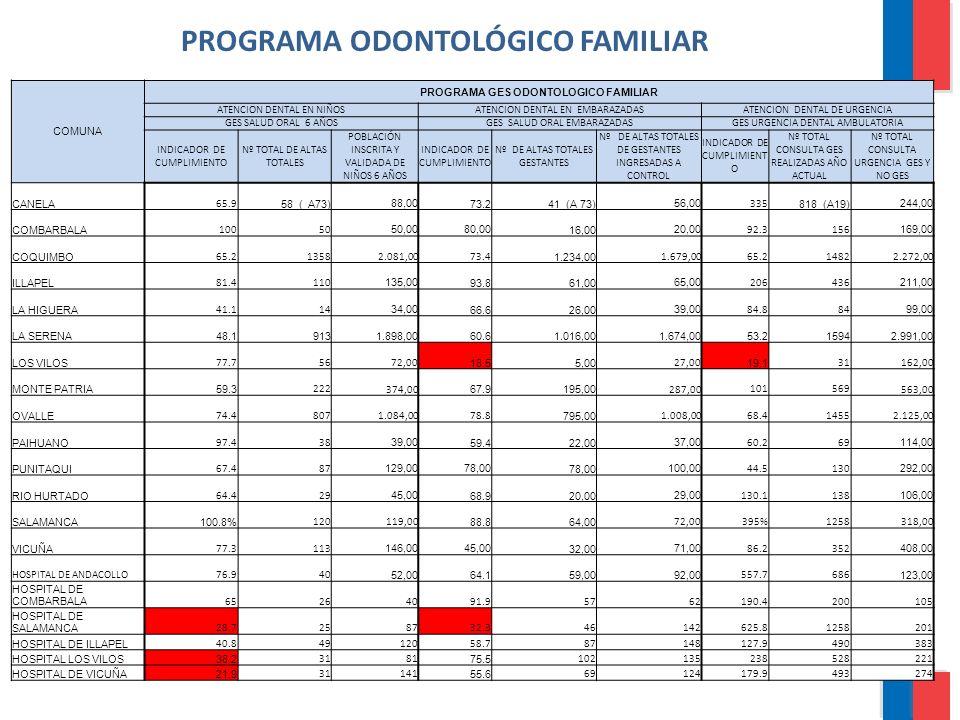 PROGRAMA ODONTOLÓGICO FAMILIAR COMUNA PROGRAMA GES ODONTOLOGICO FAMILIAR ATENCION DENTAL EN NIÑOSATENCION DENTAL EN EMBARAZADASATENCION DENTAL DE URGE