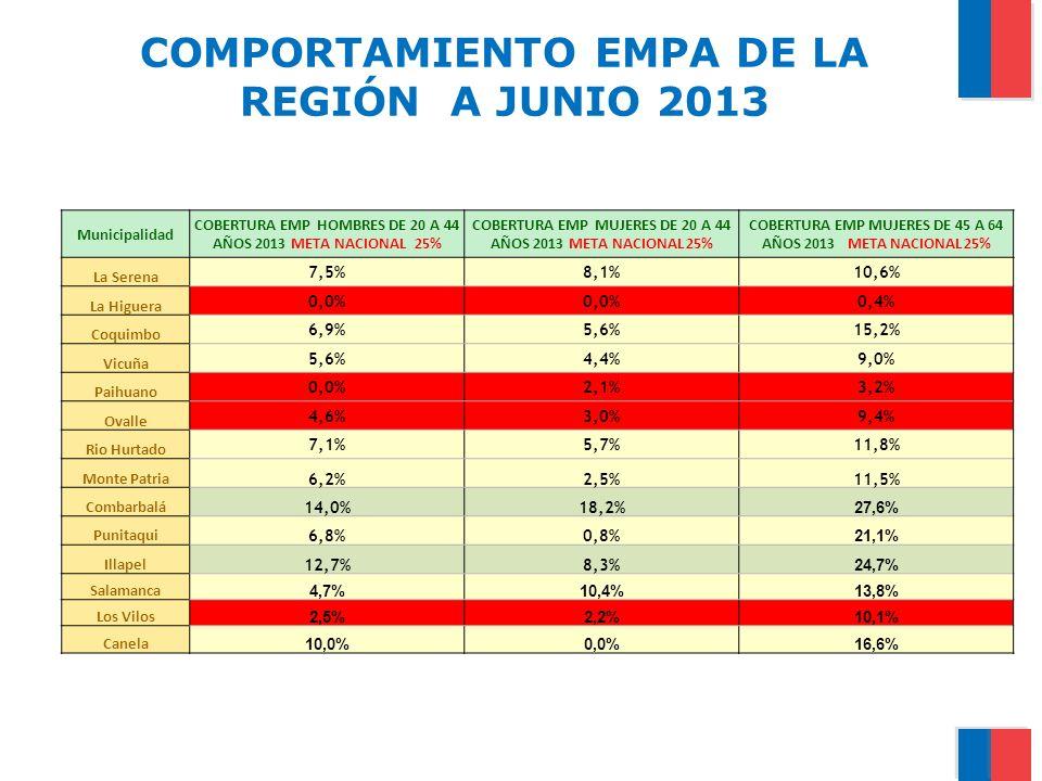 COMPORTAMIENTO EMPA DE LA REGIÓN A JUNIO 2013 Municipalidad COBERTURA EMP HOMBRES DE 20 A 44 AÑOS 2013 META NACIONAL 25% COBERTURA EMP MUJERES DE 20 A