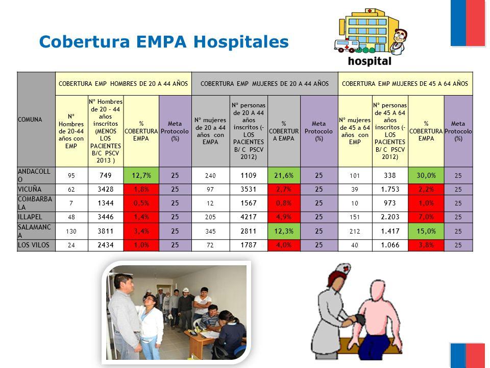 Cobertura EMPA Hospitales COMUNA COBERTURA EMP HOMBRES DE 20 A 44 AÑOSCOBERTURA EMP MUJERES DE 20 A 44 AÑOSCOBERTURA EMP MUJERES DE 45 A 64 AÑOS Nº Ho