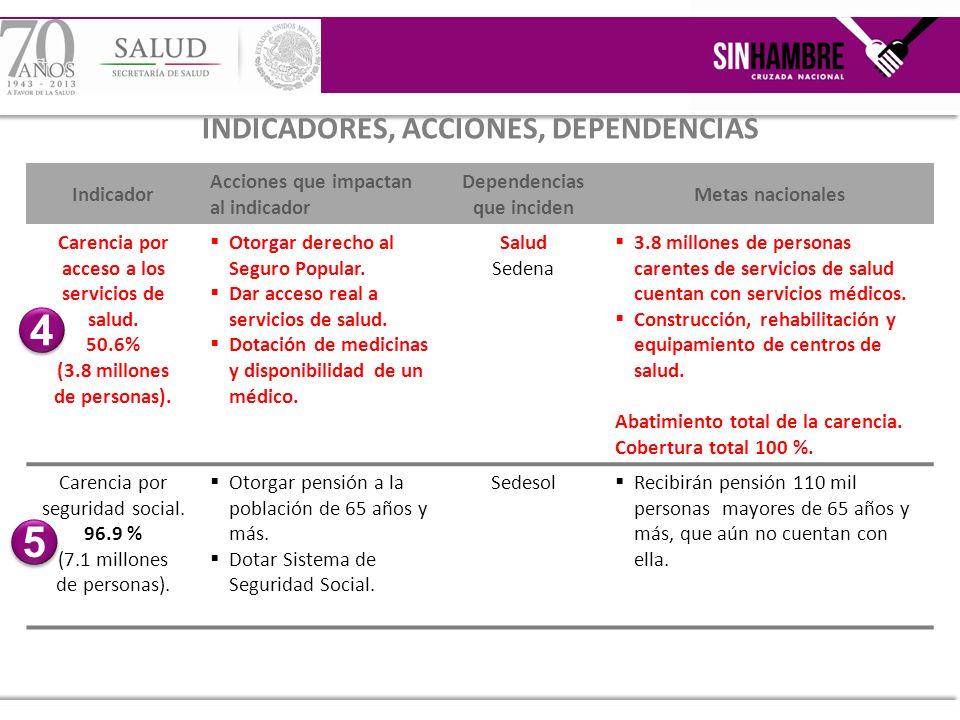Indicador Acciones que impactan al indicador Dependencias que inciden Metas nacionales Carencia por acceso a los servicios de salud. 50.6% (3.8 millon