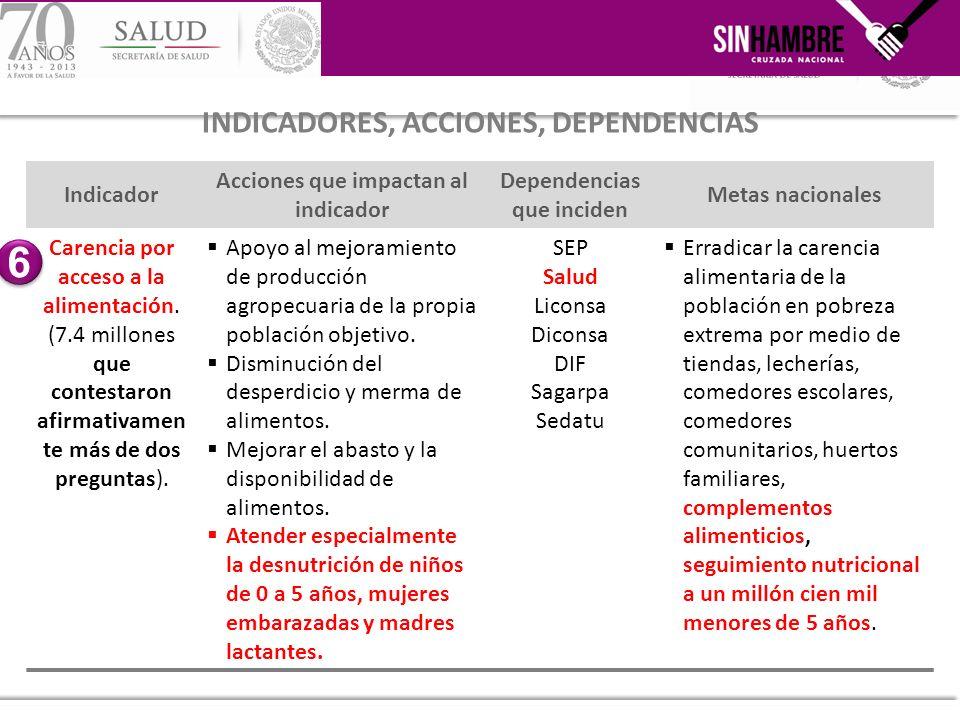 Indicador Acciones que impactan al indicador Dependencias que inciden Metas nacionales Carencia por acceso a la alimentación. (7.4 millones que contes