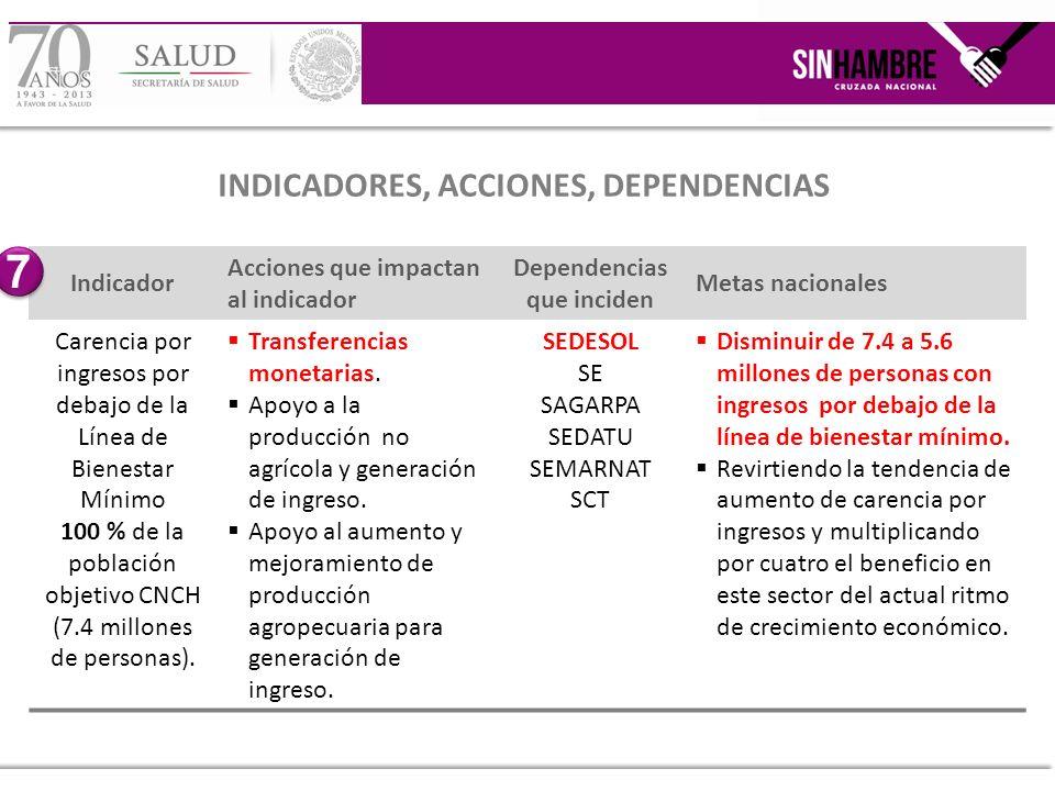 Indicador Acciones que impactan al indicador Dependencias que inciden Metas nacionales Carencia por ingresos por debajo de la Línea de Bienestar Mínim