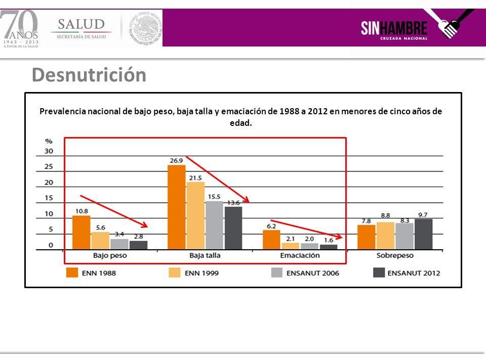Comparativo de prevalencia nacional de baja talla en menores de cinco años por región entre 1999, 2006 y 2012.