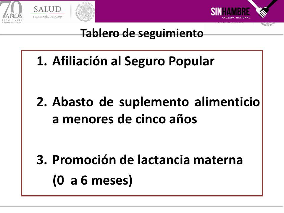1.Afiliación al Seguro Popular 2.Abasto de suplemento alimenticio a menores de cinco años 3.Promoción de lactancia materna (0 a 6 meses) Tablero de se