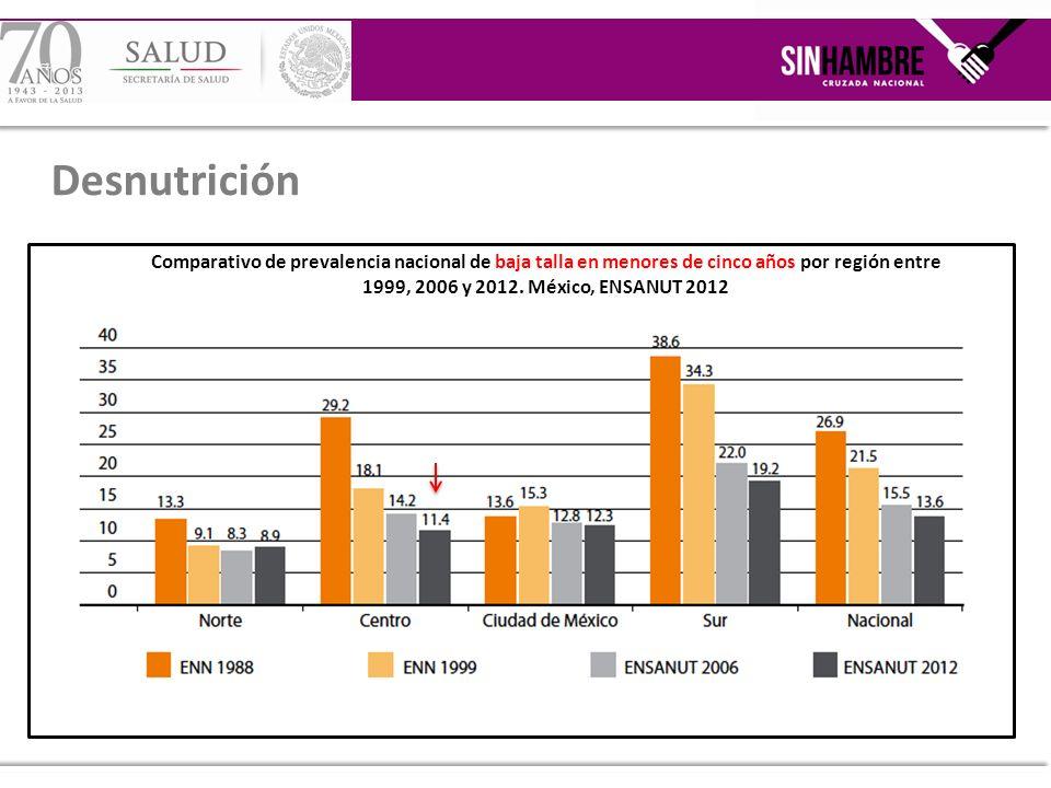 Comparativo de prevalencia nacional de baja talla en menores de cinco años por región entre 1999, 2006 y 2012. México, ENSANUT 2012 Desnutrición