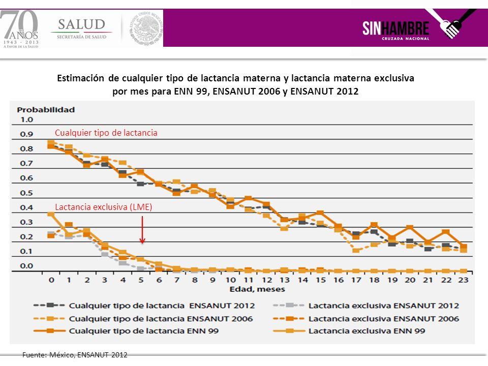 Estimación de cualquier tipo de lactancia materna y lactancia materna exclusiva por mes para ENN 99, ENSANUT 2006 y ENSANUT 2012 Cualquier tipo de lac
