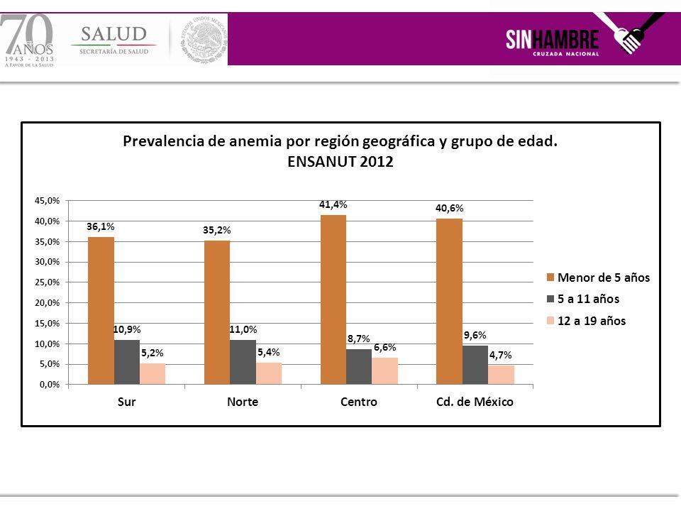 Prevalencia nacional de anemia en mujeres no embarazadas de 12 a 49 años por área (comparación ENN 99, ENSANUT 2006 y ENSANUT 2012) Prevalencia nacional de anemia en mujeres embarazadas de 12 a 49 años por área (comparación ENN 99, ENSANUT 2006 y ENSANUT 2012)