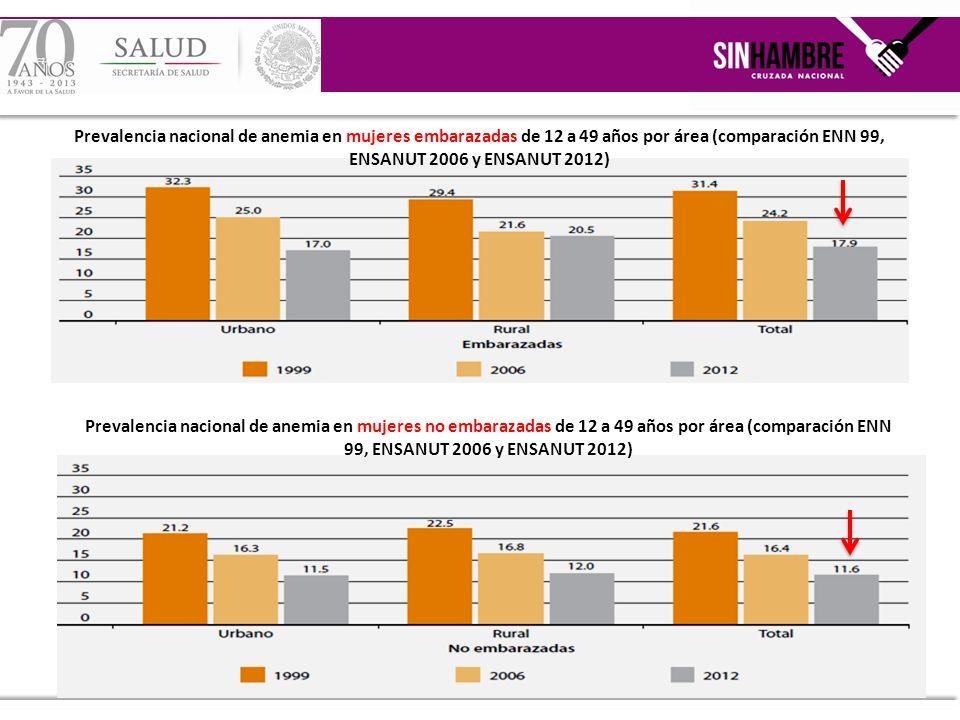 Prevalencia nacional de anemia en mujeres no embarazadas de 12 a 49 años por área (comparación ENN 99, ENSANUT 2006 y ENSANUT 2012) Prevalencia nacion