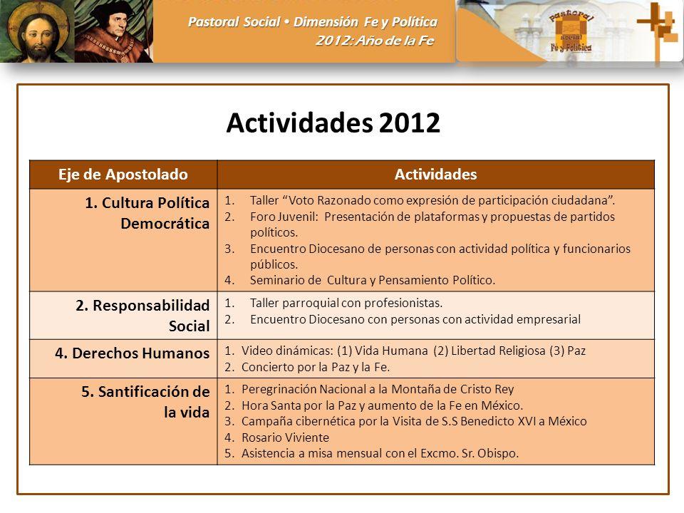 Pastoral Social Dimensión Fe y Política 2012: Año de la Fe Eje de ApostoladoActividades 1. Cultura Política Democrática 1.Taller Voto Razonado como ex