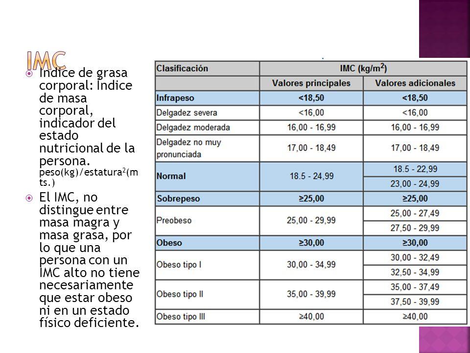 Indice de grasa corporal: Índice de masa corporal, indicador del estado nutricional de la persona. peso(kg)/estatura 2 (m ts.) El IMC, no distingue en