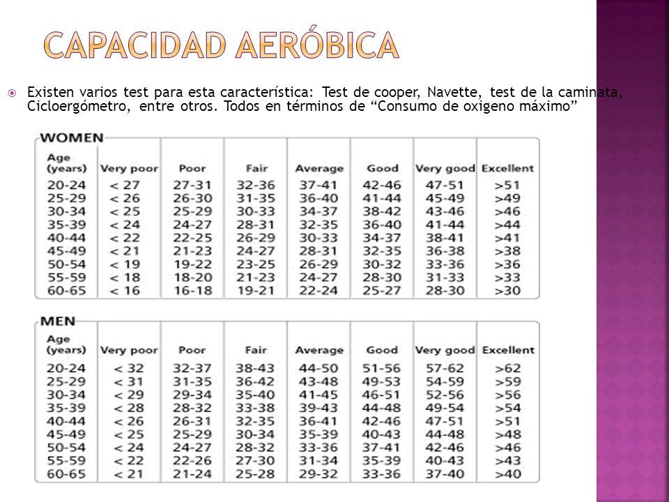 Existen varios test para esta característica: Test de cooper, Navette, test de la caminata, Cicloergómetro, entre otros.