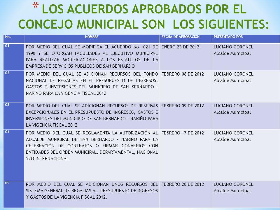 06 POR MEDIO DEL CUAL SE REALIZAN TRASLADOS EN EL PRESUPUESTO DE INGRESOS Y GASTOS DEL MUNICIPIO DE SAN BERNARDO DE LA VIGENCIA FISCAL 2012.