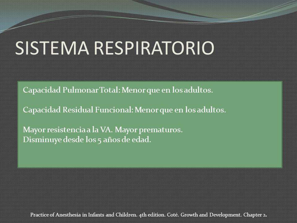 SISTEMA RESPIRATORIO Capacidad Pulmonar Total: Menor que en los adultos. Capacidad Residual Funcional: Menor que en los adultos. Mayor resistencia a l